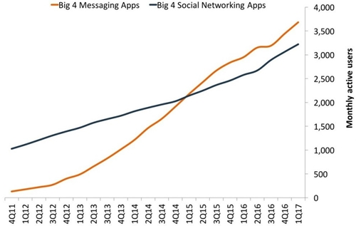 chatbot marketing - messaging apps